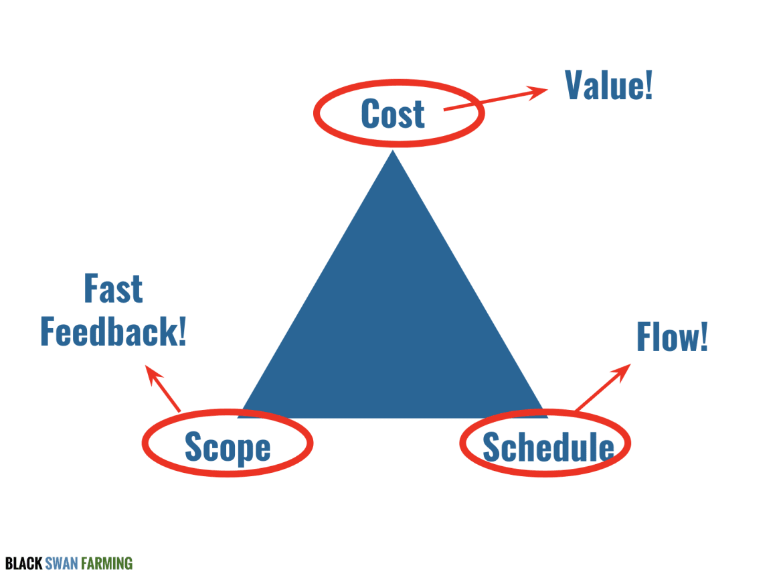 Value, Flow, Feedback