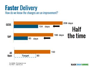 Faster Delivery Maersk