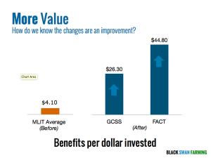 More Value Maersk