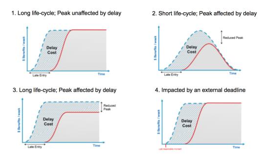 Cost of Delay Urgency Profiles
