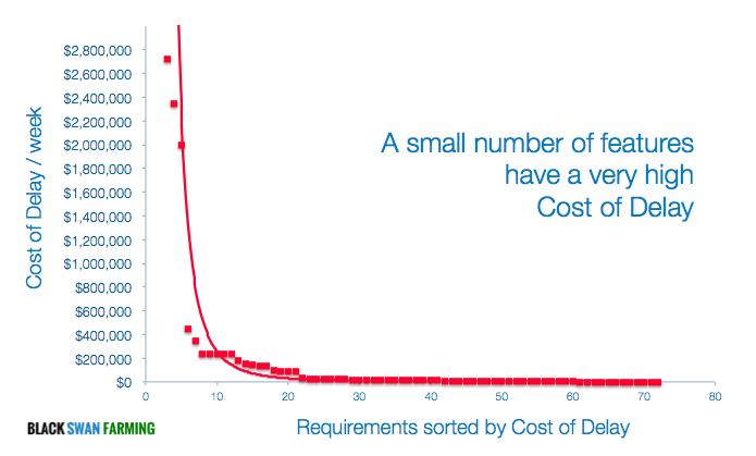 cost of delay the vital few