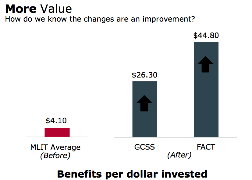 Results – More Value