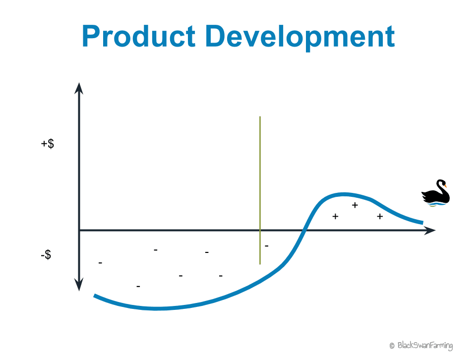 Typical Product Development Payoff