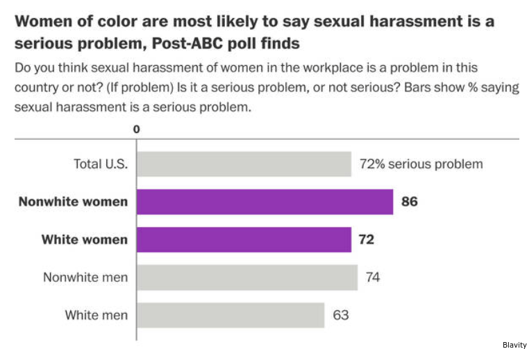 a is Sexual harassment problem not