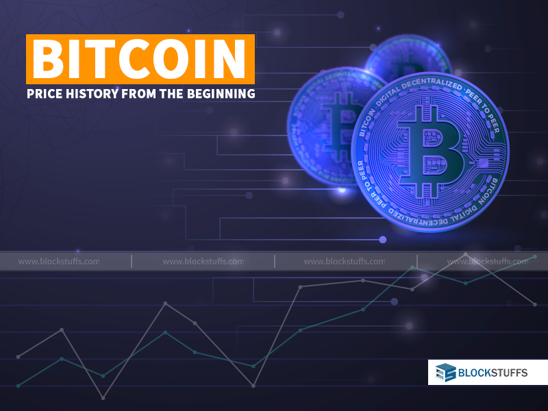 Bitcoin Price History from the beginning