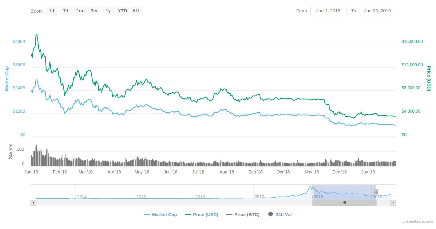 Bitcoin Price analysis in January 2019