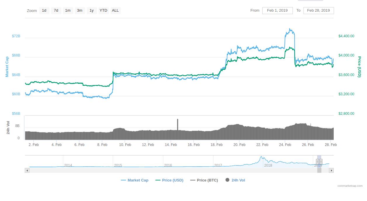 Bitcoin Price analysis in February 2019