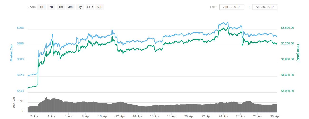 Bitcoin Price analysis in April 2019