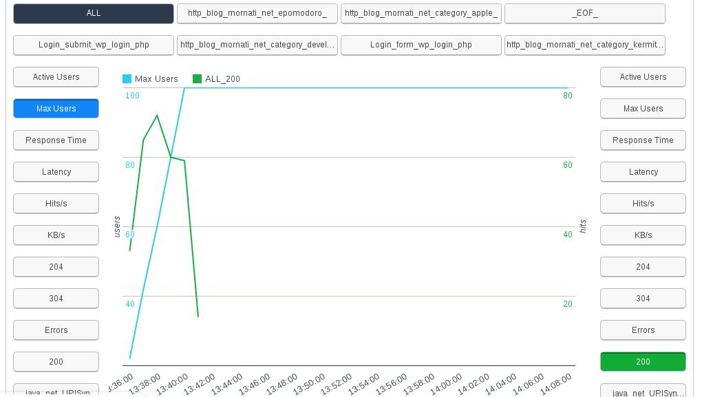 Wordpress: load tests to check server performances