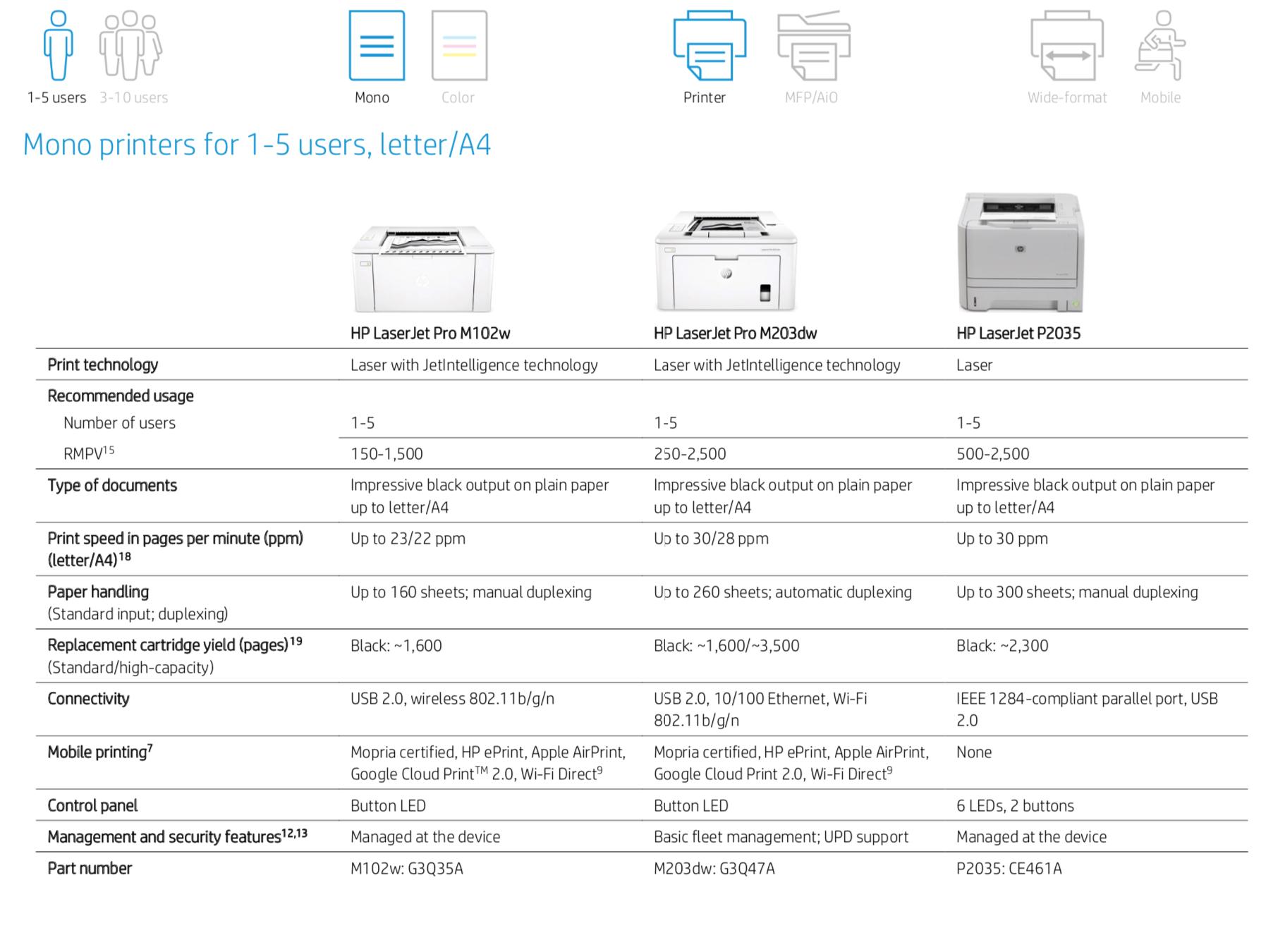 Mono printers for 1-5 users