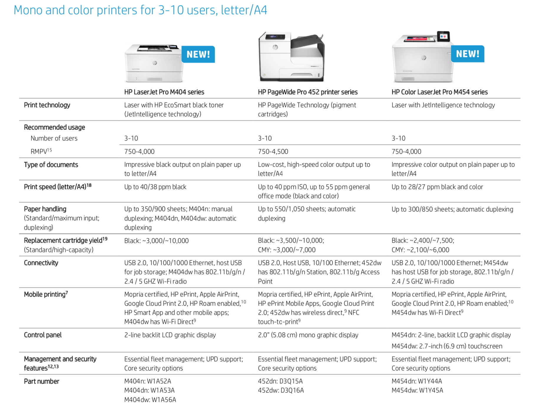 Mono and color printers for 3-10 users
