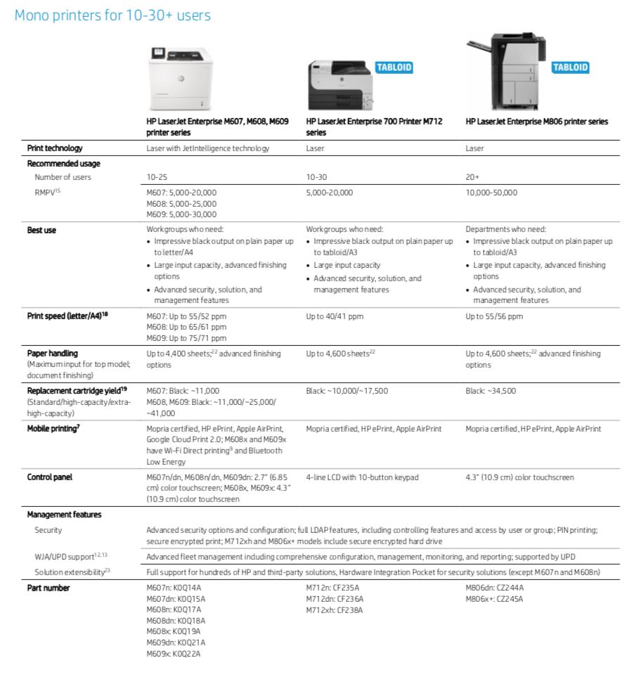 Mono Printers for 10-30+ users