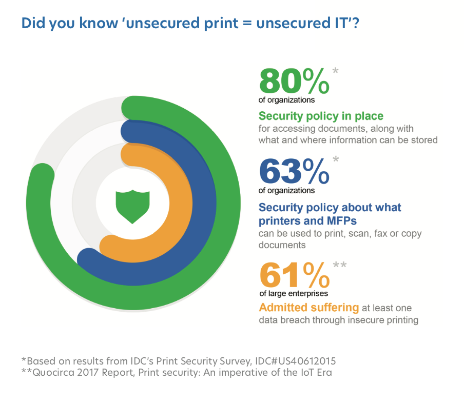 Did you know unsecured print = unsecured IT