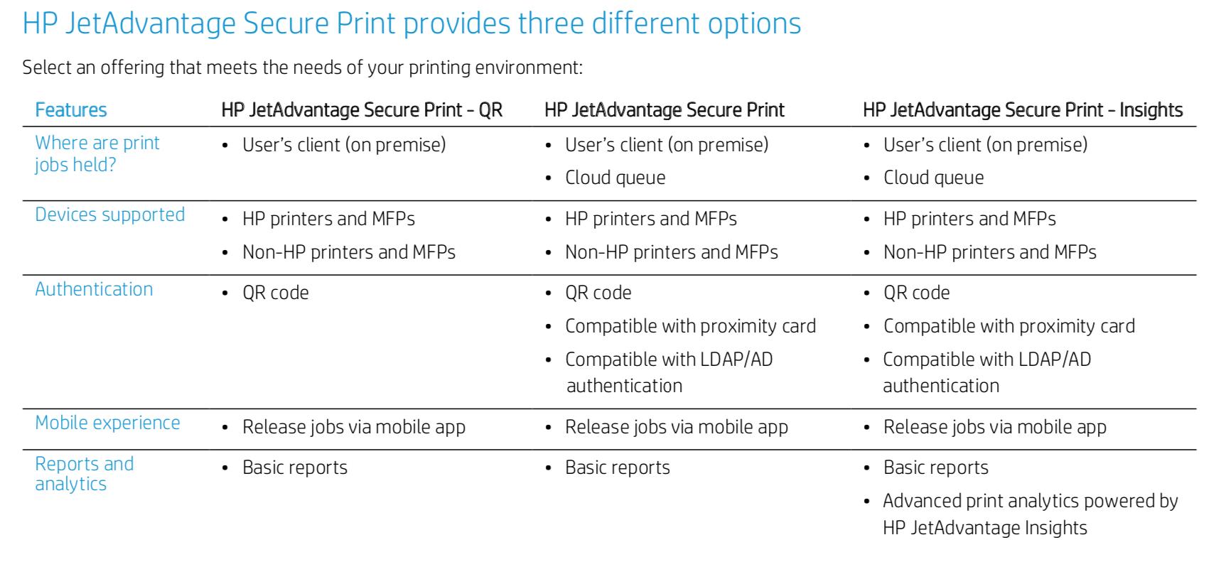 HP JetAdvatage Secure Print provides three different options