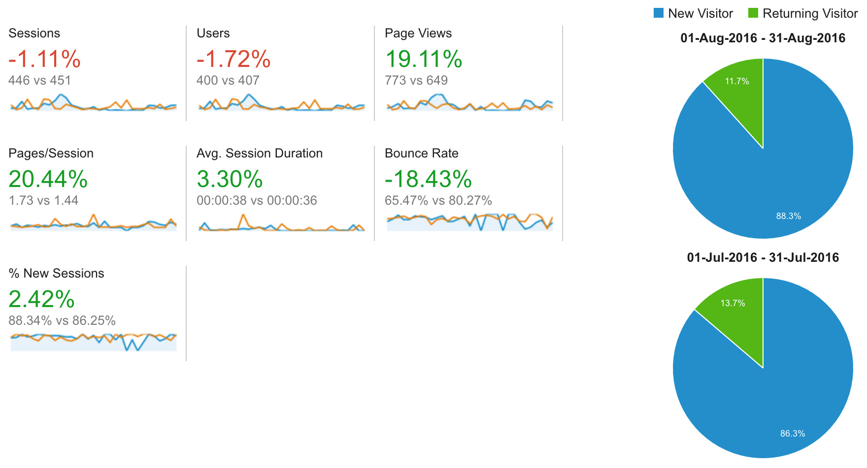 Detailed site analytics report