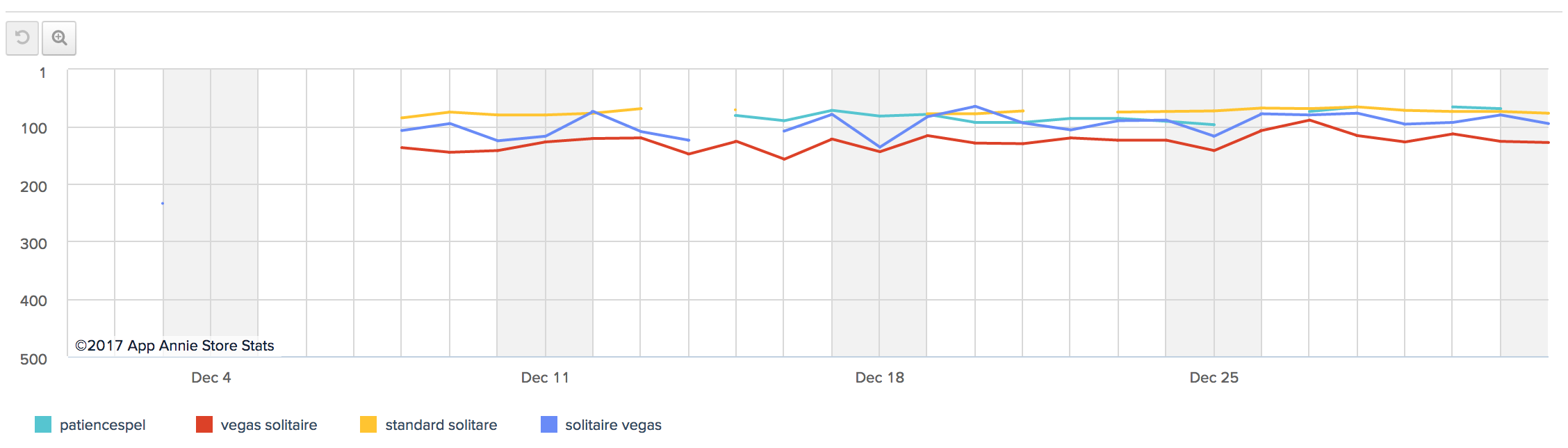 Solitaire Keyword ranking from AppAnnie