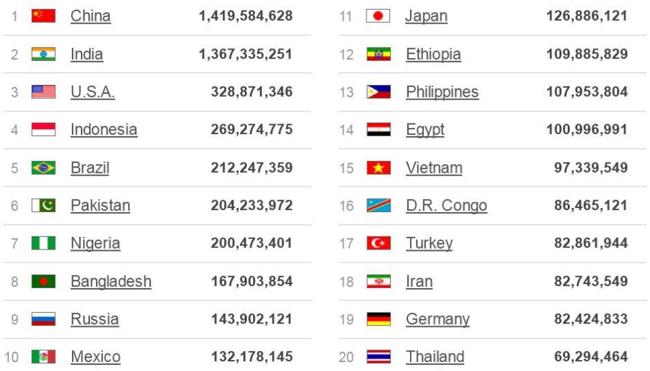A 20 legnagyobb népességű országai - BOCS - Küldetés | Jövő Nemzedék - BOCS.EU