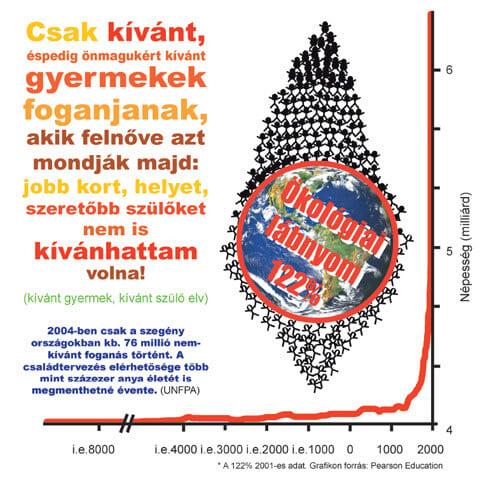 Az emberi faj létszámának alakulása - animáció - Megelőzhető évi...
