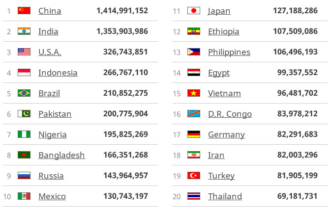 20 countries with the largest population - Our Mission - BOCS FOUNDATION