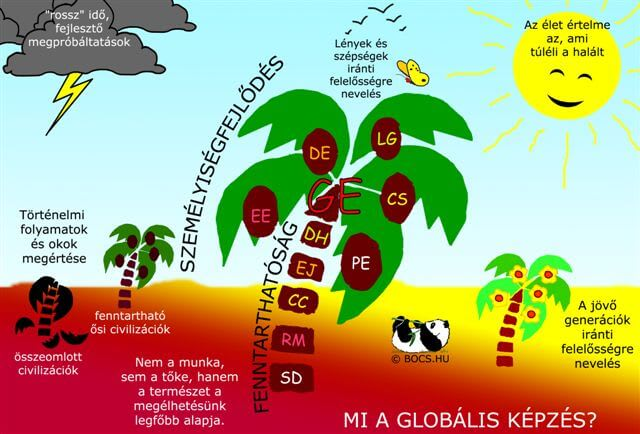 Az oázis-ábra: a GE dimenziói, elemei és struktúrája - BOCS.EU