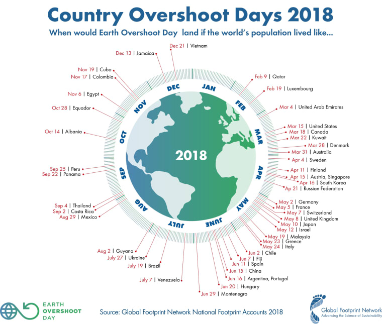 Túl a Túllövés Napja dátumán! | BOCS.EU