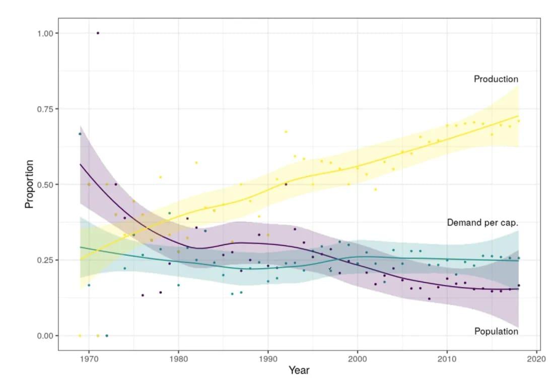A népességrobbanás hamar felzabálja a Zöld Forradalom eredményeit