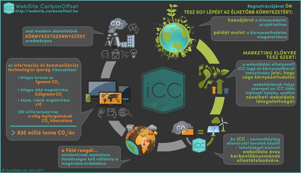 Weboldal Karbonlábnyom Semlegesítése - Legyen Karbonsemleges - CARBON FOOTPRINT Neutral