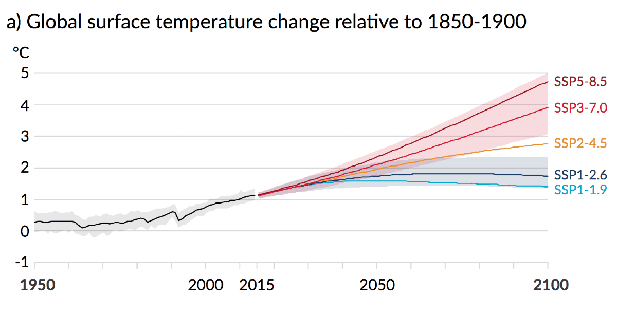 Az IPCC jelentése nem ébreszti fel az álmodozókat | BOCS.EU