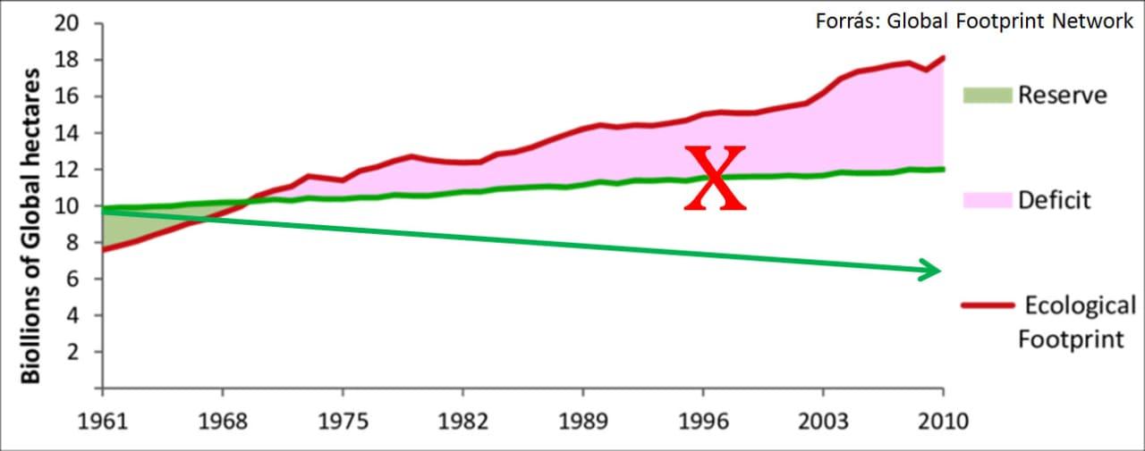 A globális biokapacitás és ökolábnyom alakulása   BOCS.EU