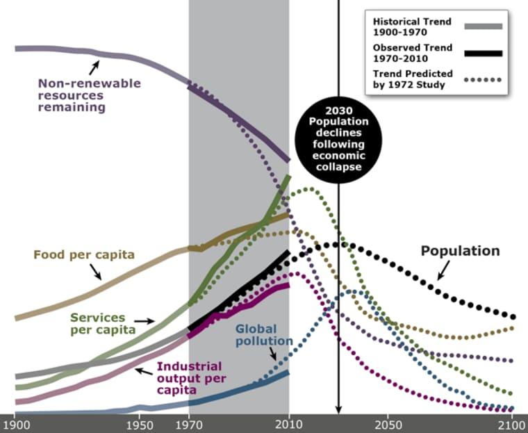 A növekedés határai és a globális összeomlás várható ideje   BOCS.EU