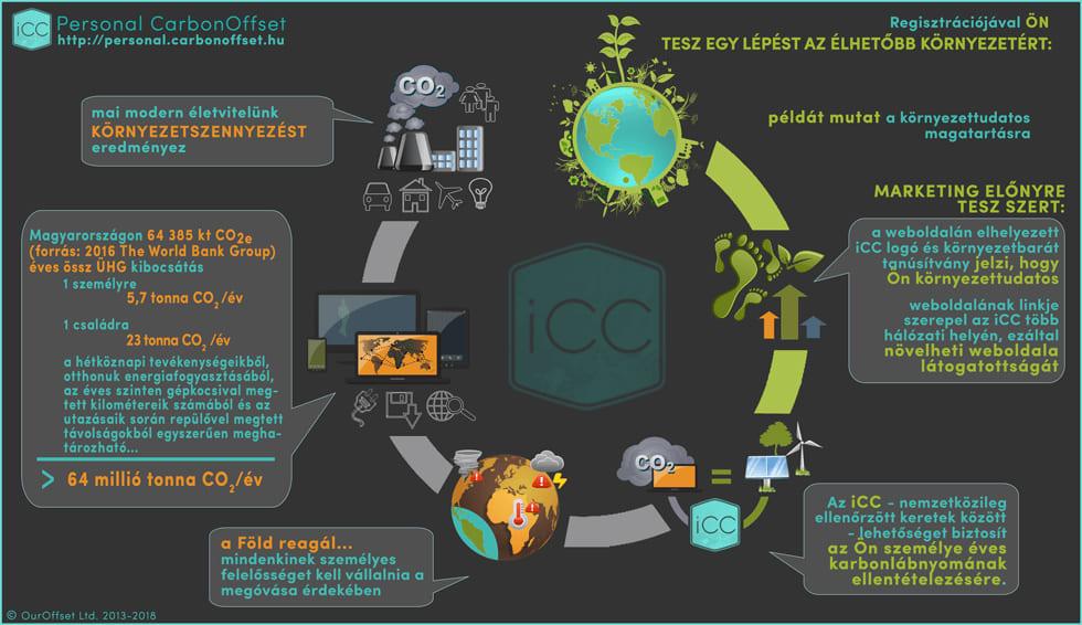Személyes Karbonlábnyom Semlegesítése - Legyen Karbonsemleges - CARBON FOOTPRINT Neutral