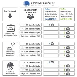Erste Hilfe Koffer Möbelhaus DIN 13157 / ASR A4.3 - Söhngen® DIREKT