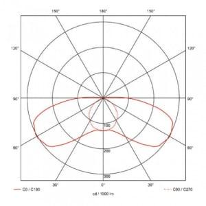 Notleuchte B-LUX PREMIUM (Deckenaufbau)