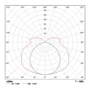 EX-Wannenleuchte X-LUX TOP ECO (Wand-/Deckenaufbau)