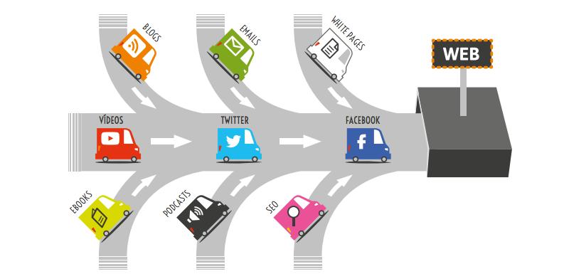 inbound marketing y cómo lo aplicamos a tu negocio