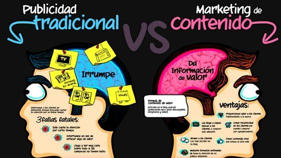 marketing-de-contenidos-blog