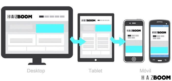 web para móviles, aumentar ventas de mi empresa, vender por google