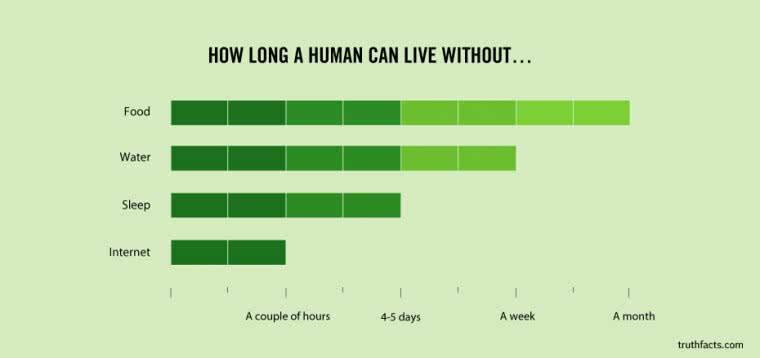 Un schéma humoristique comparant la durée pendant laquelle un humain peut se passer de choses essentielles comme manger, boire… et avoir accès à Internet
