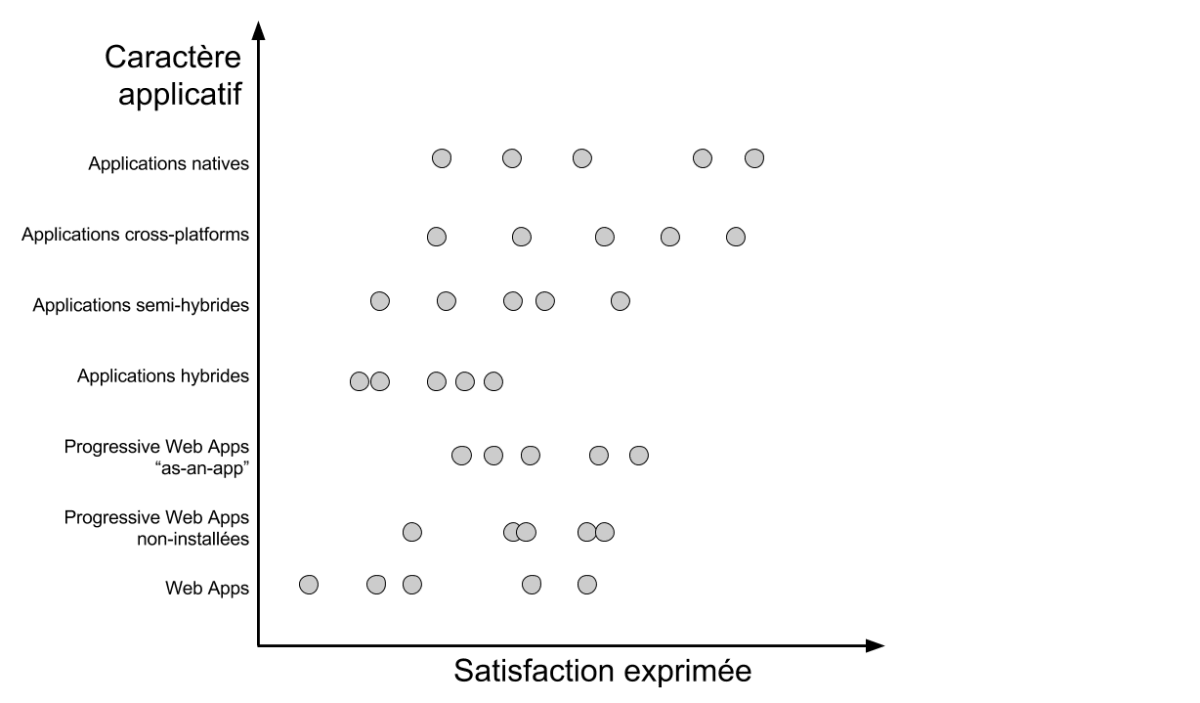 Un graphique présentant des points éparses avec une tendance vers plus d'applicatif = plus de satisfaction