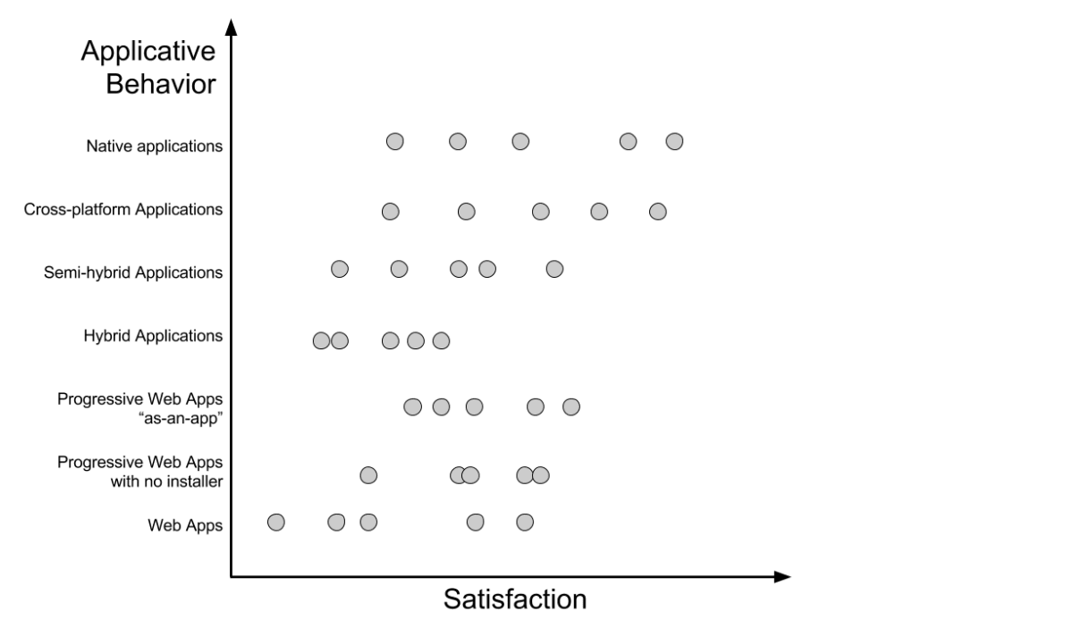 Our first graph shows the user satisfaction for each group of application depending on the app technical similarities with native applications.