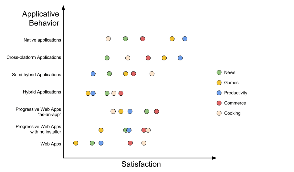A second graph where it's clear that the trends are very different depending on the application type