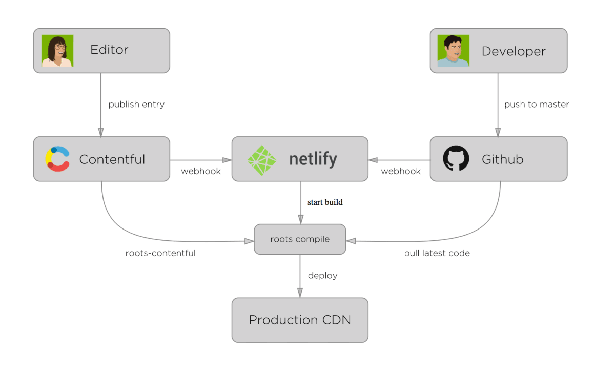 A diagram of the contribution and development flow of a site that clearly shows the separation of concerns between developers and contributors.