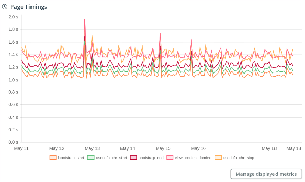 This is how Dareboost performs now