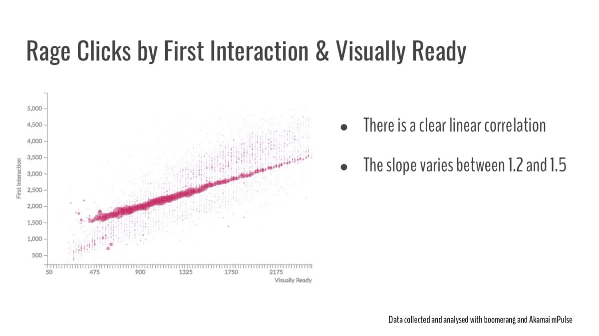 Clics de rage en fonction de la Première Interaction et du Visuellement Complet: il y a une corrélation linéaire nette; la pente varie entre 1.2 and 1.5.
