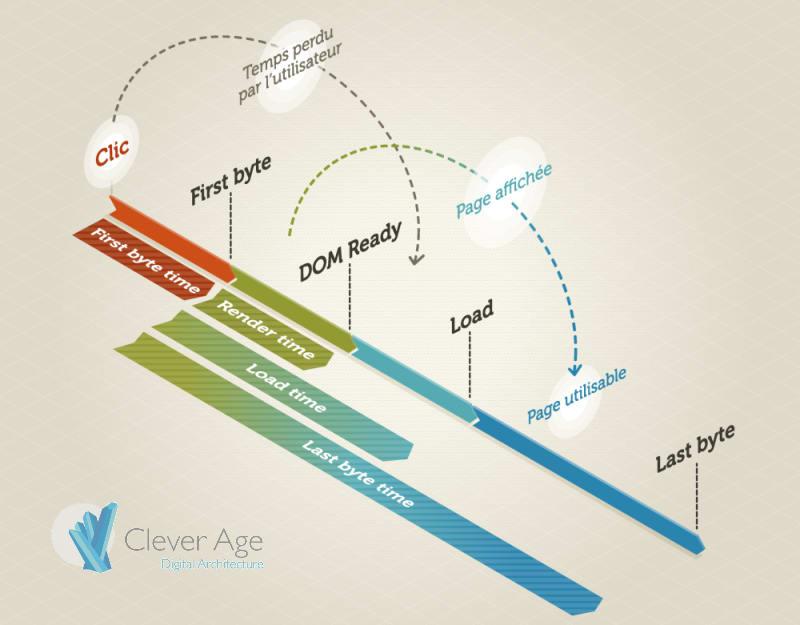 Schéma présentant les différentes étapes du chargement d'une page Web