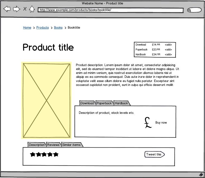 Un prototype visuel d'une page produit d'un site e-commerce