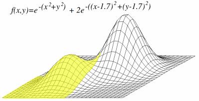 A 3D representation of a local maximum
