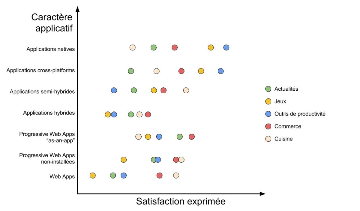 Le même graphique qu'au dessus sauf que désormais, les types d'applications sont présentés. Les tendances dépendent entièrement du type.