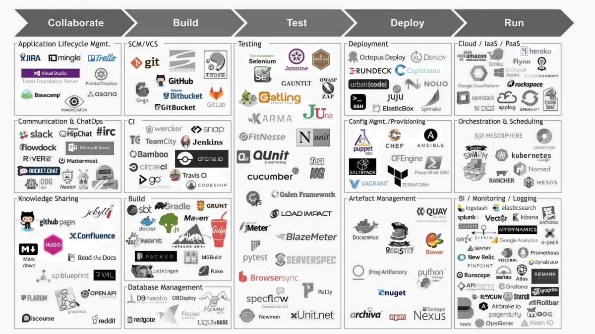 Un graphique, principalement en noir et blanc, présentant différents outils Devops classés en catégories: collaboration, compilation, tests, déploiements et maintenance opérationnelle. Sur les 150 outils listés, une cinquantaine est en couleur, pour être démarquée.