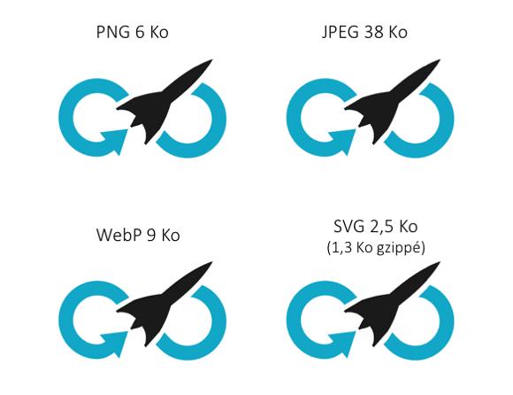 PNG 6 Ko; JPEG 38 Ko; WebP 9 Ko; SVG 2,5 Ko (1,3 gzippé)